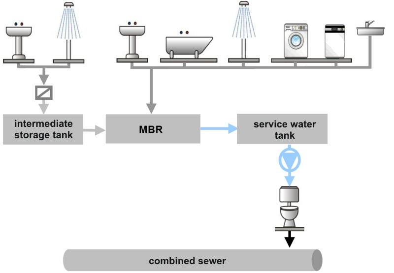 Gentil Greywater Recycling At A Camping Site. Simplified Flow Diagram