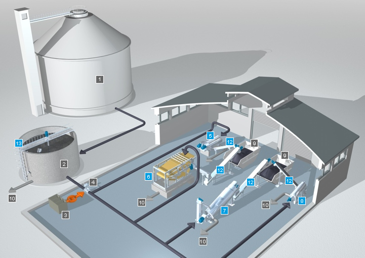 Systems Concept For Sludge Dewatering Huber Technology Inc
